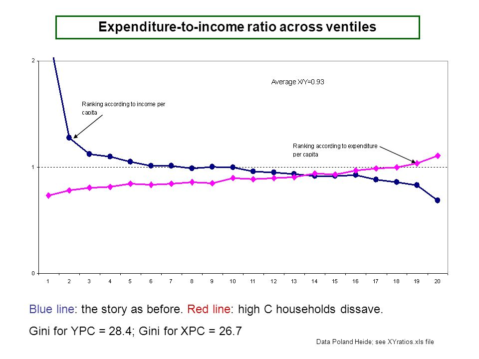 Blue line: the story as before. Red line: high C households dissave. Gini for YPC = 28.4; Gini for XPC = 26.7 Expenditure-to-income ratio across venti