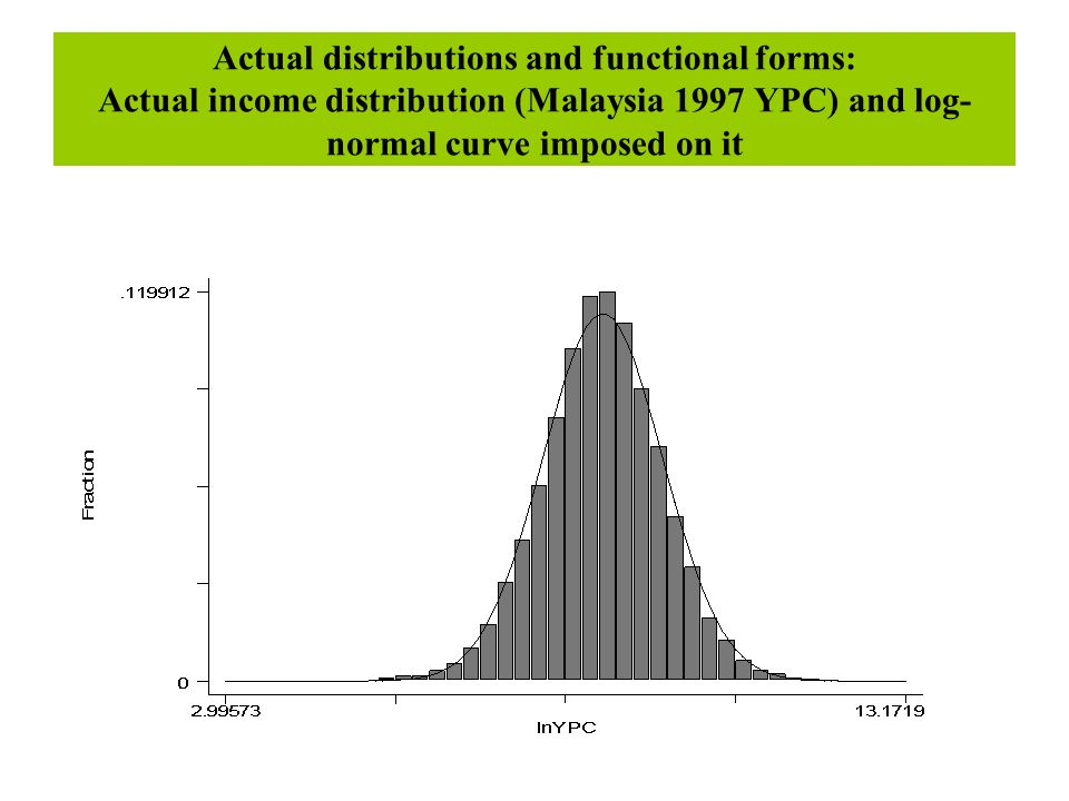 Actual distributions and functional forms: Actual income distribution (Malaysia 1997 YPC) and log- normal curve imposed on it