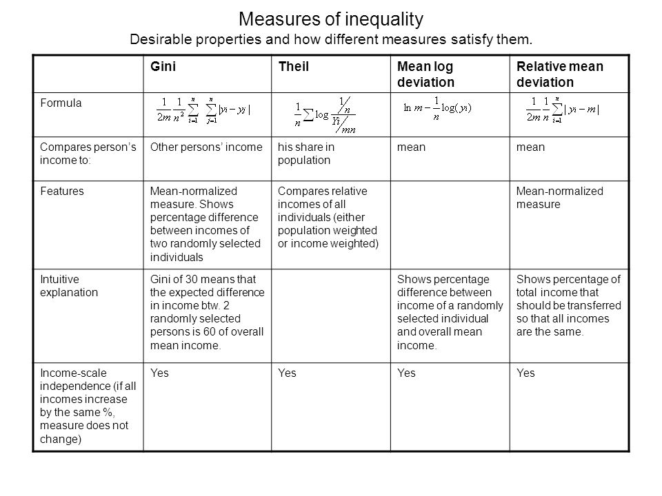 Measures of inequality Desirable properties and how different measures satisfy them. GiniTheilMean log deviation Relative mean deviation Formula Compa