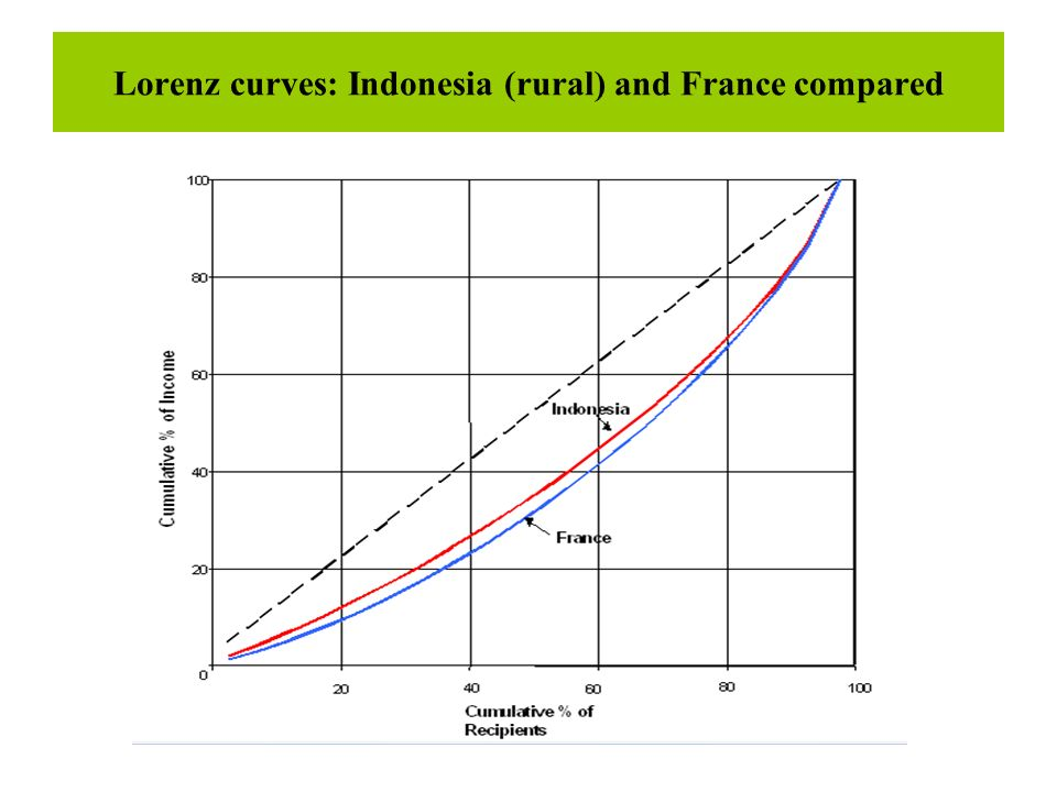 Lorenz curves: Indonesia (rural) and France compared