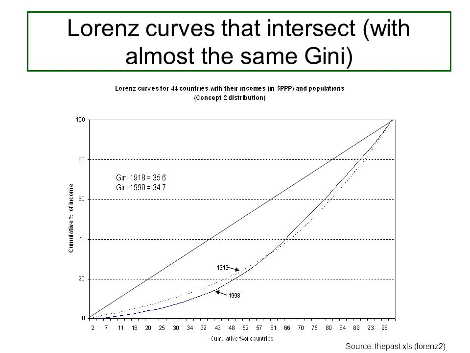 Lorenz curves that intersect (with almost the same Gini) Source: thepast.xls (lorenz2)