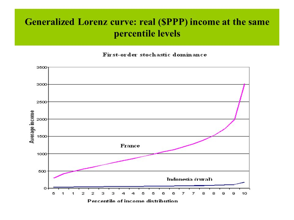 Generalized Lorenz curve: real ($PPP) income at the same percentile levels