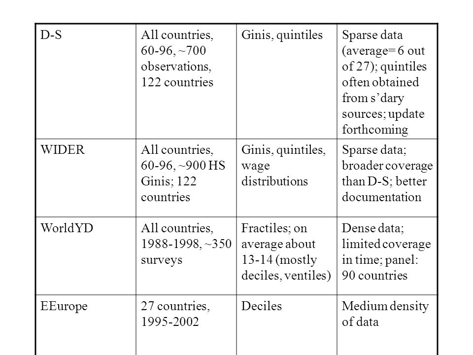 D-SAll countries, 60-96, ~700 observations, 122 countries Ginis, quintilesSparse data (average= 6 out of 27); quintiles often obtained from sdary sour