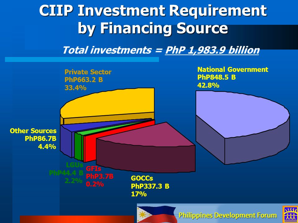 Investment Effect: May discourage investment by competitors Competitiveness Effect: Cost of Cargo Handling Turnaround Time Total Economy: Logistics Efficiency Export Cost Philippine Ports Authority (PPA) Philippine Ports Authority (PPA)