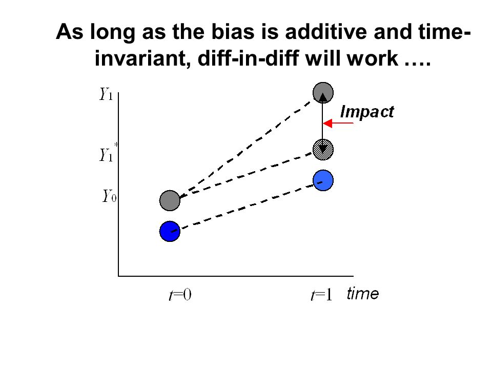 As long as the bias is additive and time- invariant, diff-in-diff will work ….
