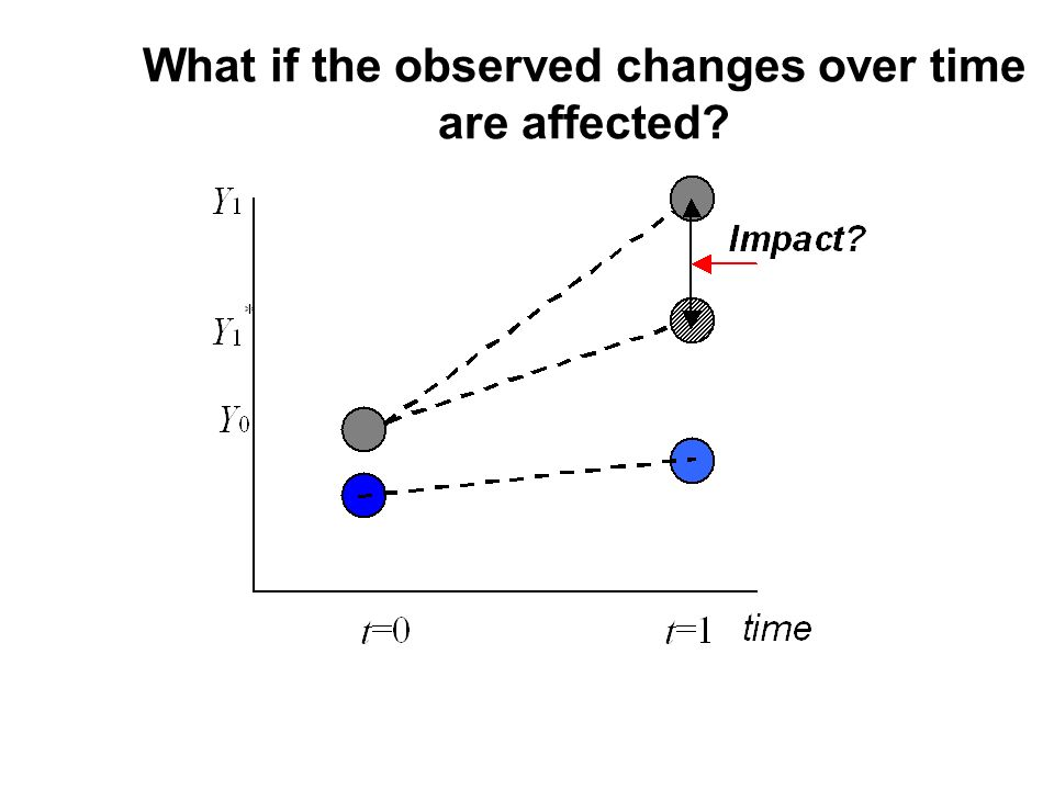 What if the observed changes over time are affected?