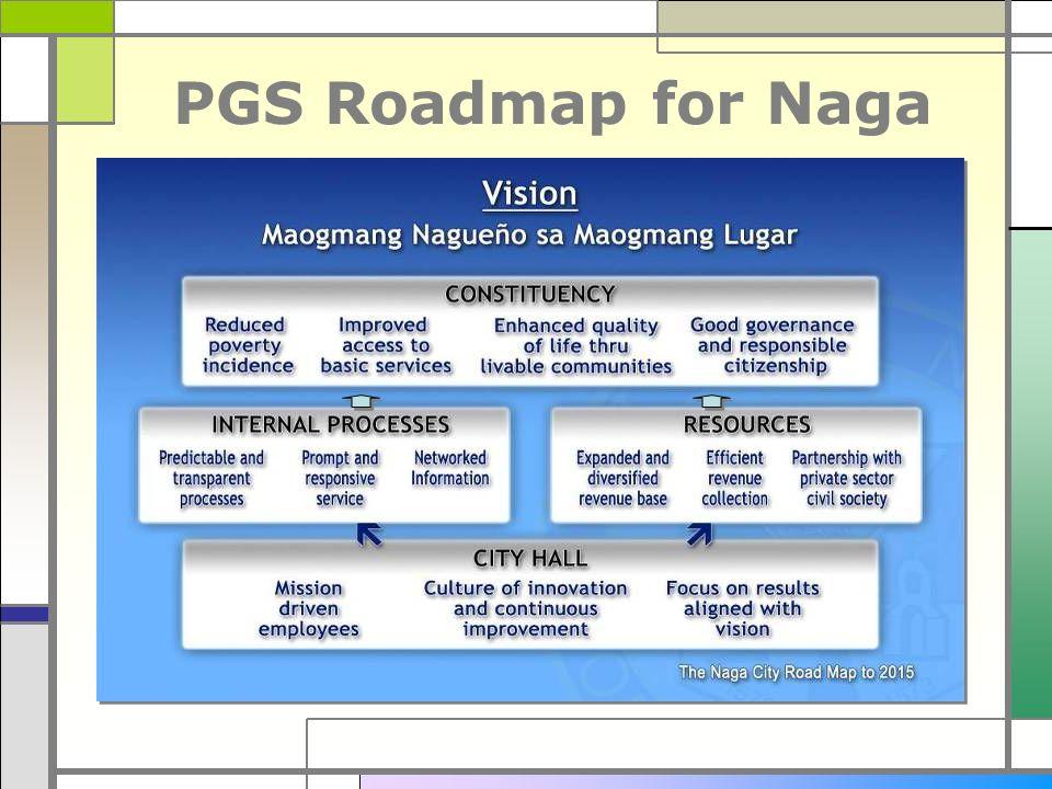 PGS Roadmap for Naga