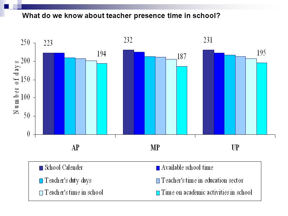 What do we know about teacher presence time in school?