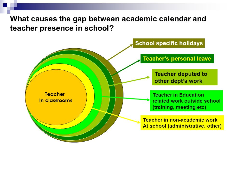 What causes the gap between academic calendar and teacher presence in school? Allocated Time (School calendar) School Functioning days (Available Time