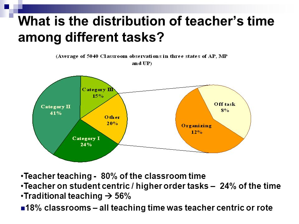 What is the distribution of teachers time among different tasks? Teacher teaching - 80% of the classroom time Teacher on student centric / higher orde