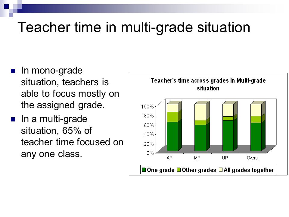 Teacher time in multi-grade situation In mono-grade situation, teachers is able to focus mostly on the assigned grade. In a multi-grade situation, 65%