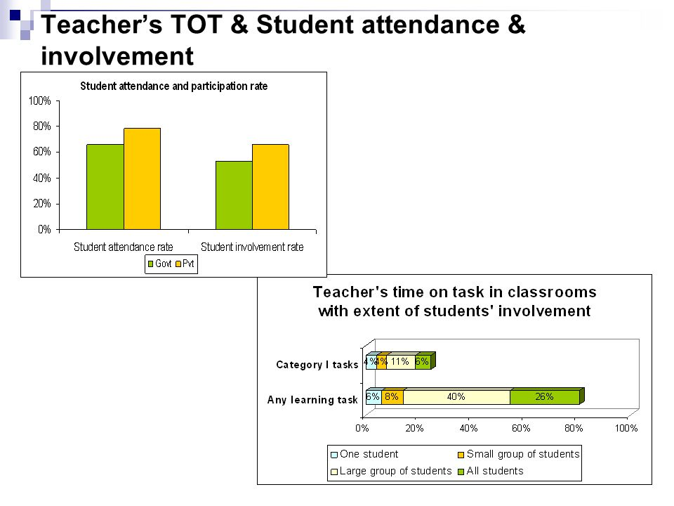 Teachers TOT & Student attendance & involvement