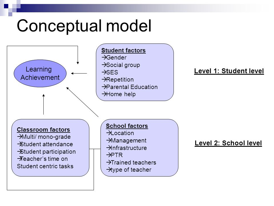 Conceptual model Learning Achievement Student factors Gender Social group SES Repetition Parental Education Home help Level 1: Student level School fa