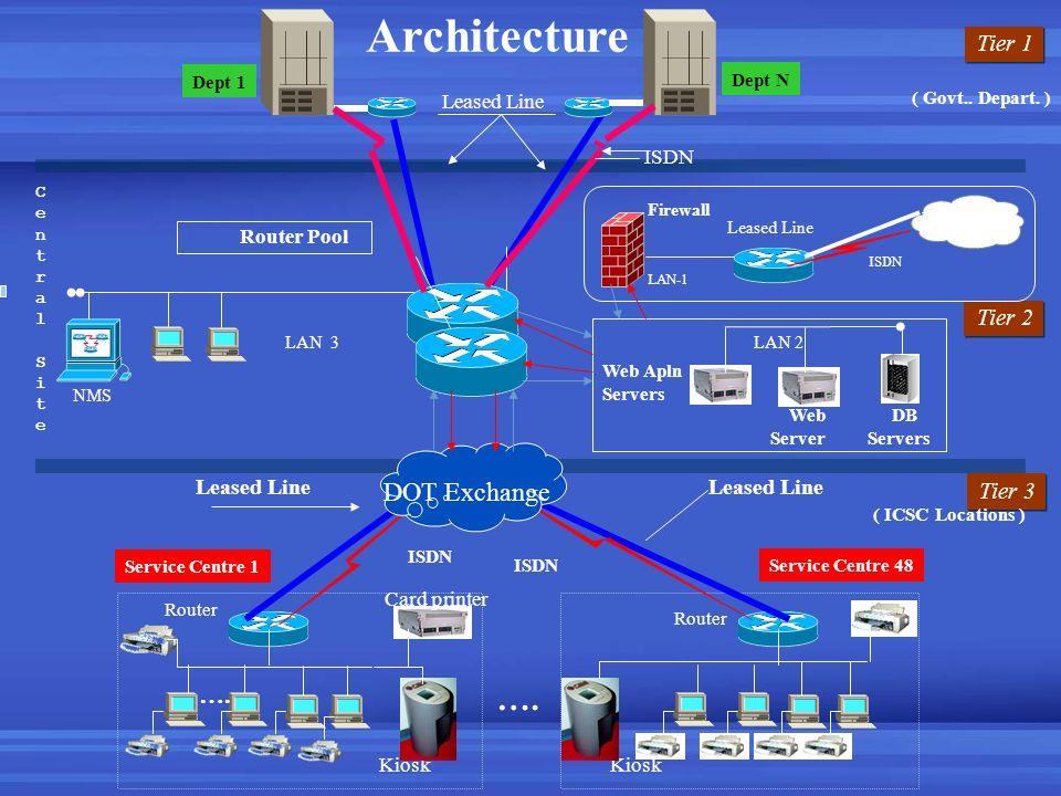 Tier 1 Dept 1 Web Apln Servers …. Service Centre 1 Service Centre 48 Tier 2 Tier 3 Architecture ( Govt.. Depart. ) ( ICSC Locations ) Router DB Server