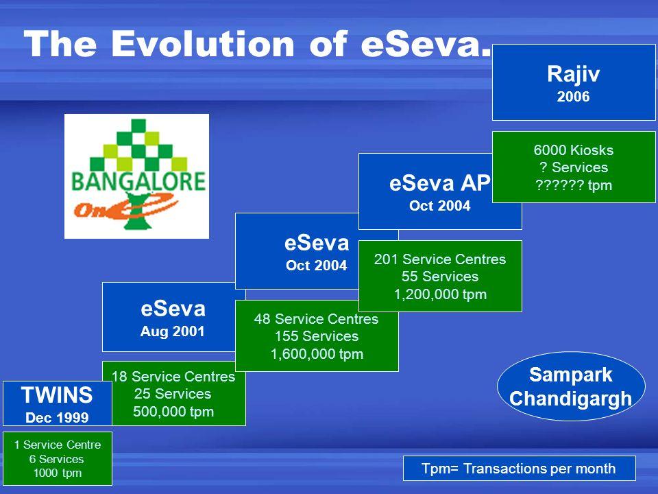 The Evolution of eSeva… eSeva Aug 2001 18 Service Centres 25 Services 500,000 tpm eSeva Oct 2004 48 Service Centres 155 Services 1,600,000 tpm eSeva A