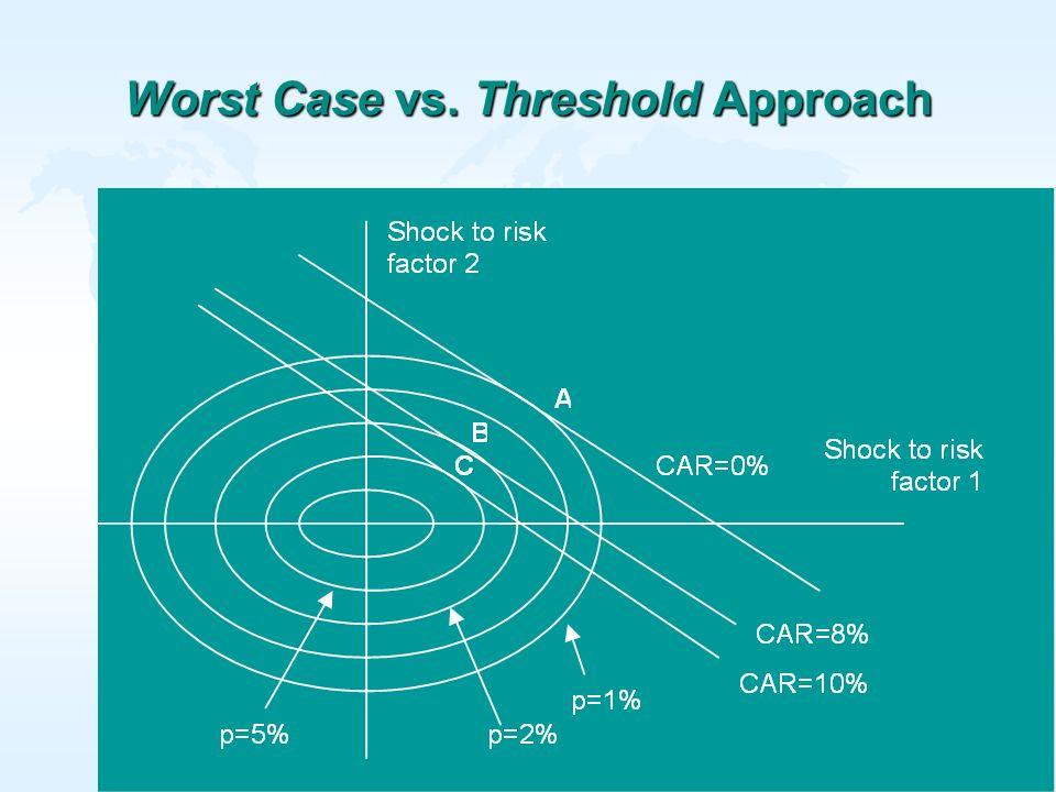 24 Worst Case vs. Threshold Approach