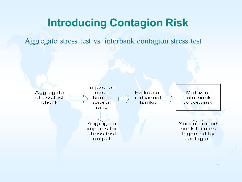 41 Aggregate stress test vs. interbank contagion stress test Introducing Contagion Risk