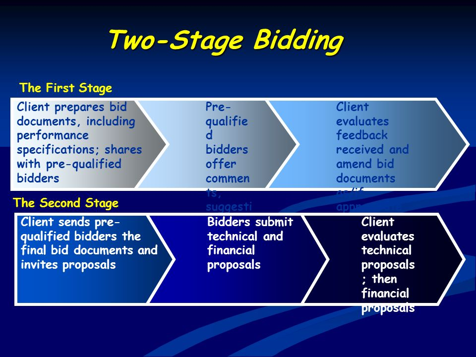 Two-Stage Bidding The First Stage Client prepares bid documents, including performance specifications; shares with pre-qualified bidders Pre- qualifie