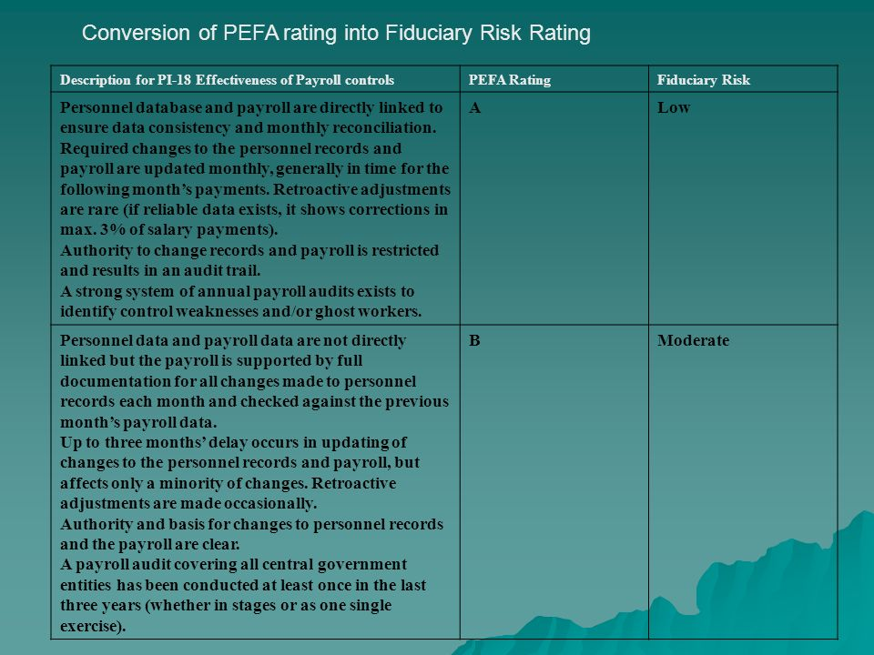 Description for PI-18 Effectiveness of Payroll controlsPEFA RatingFiduciary Risk Personnel database and payroll are directly linked to ensure data consistency and monthly reconciliation.