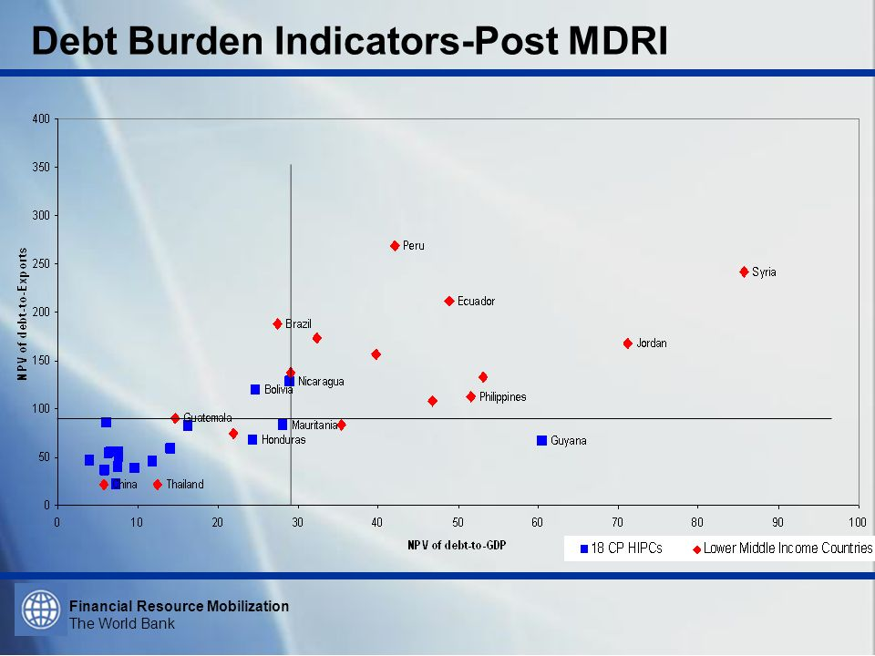 Financial Resource Mobilization The World Bank Debt Burden Indicators-Post MDRI