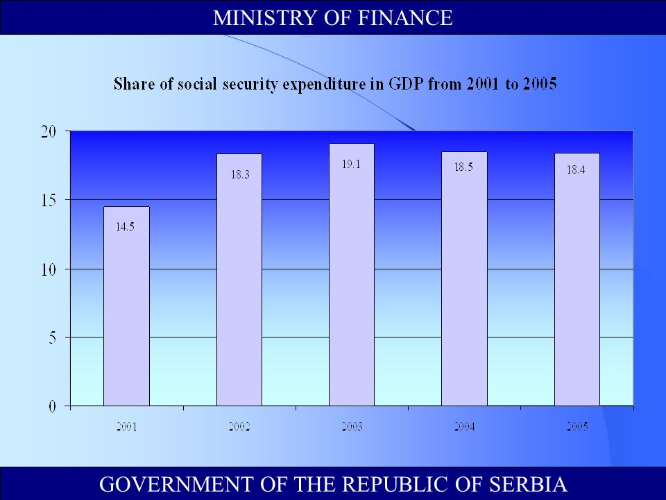 MINISTRY OF FINANCE GOVERNMENT OF THE REPUBLIC OF SERBIA
