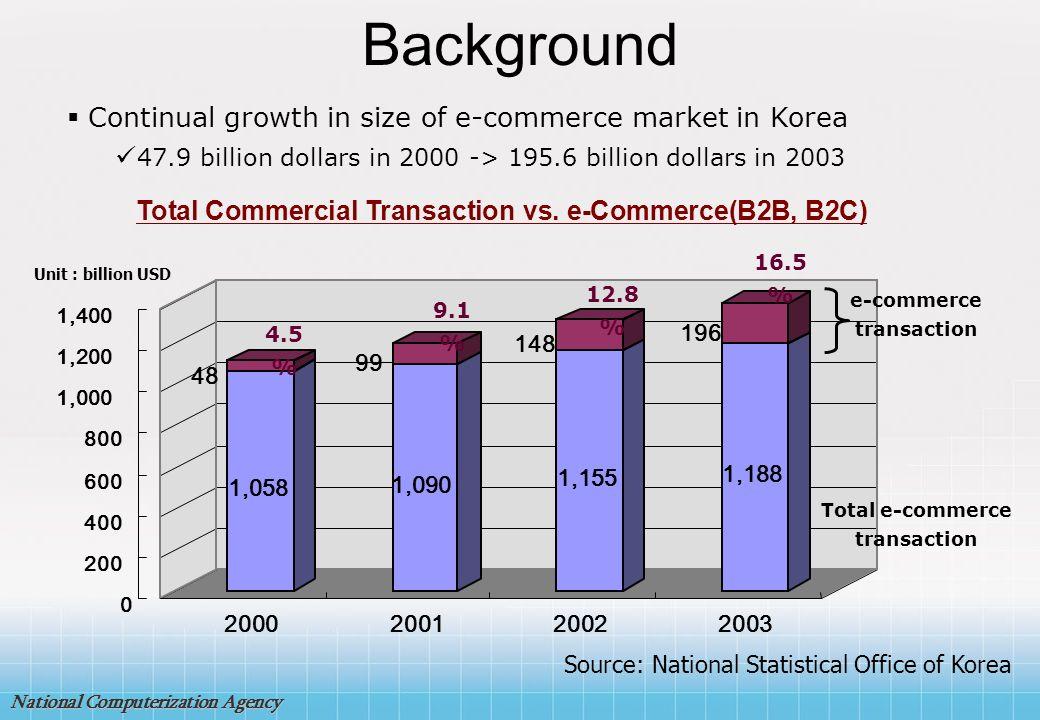 National Computerization Agency Part 4 30,000 SMB Informatization Project