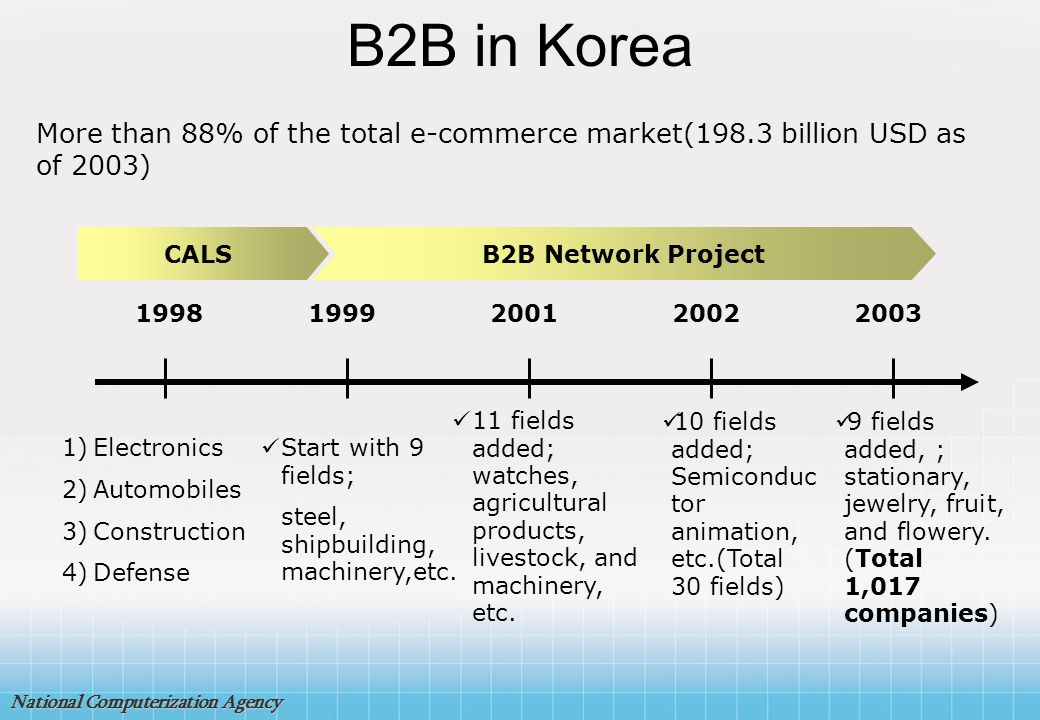 National Computerization Agency The implementation structure of ASP based e-business project for SMB Implementation Framework MICSMBA NCAPromotion Committee TFT Related Agencies Council Advisory Committee Service BusinessKIMIBM BusinessCNK