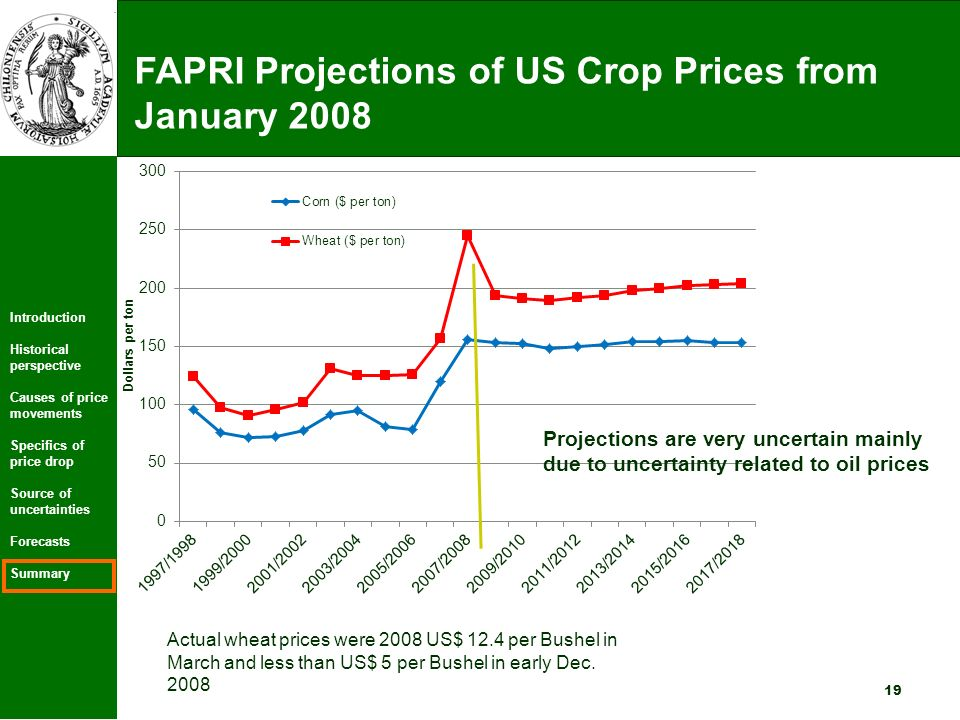 Introduction Historical perspective Causes of price movements Specifics of price drop Source of uncertainties Forecasts Summary 19 FAPRI Projections of US Crop Prices from January 2008 Actual wheat prices were 2008 US$ 12.4 per Bushel in March and less than US$ 5 per Bushel in early Dec.