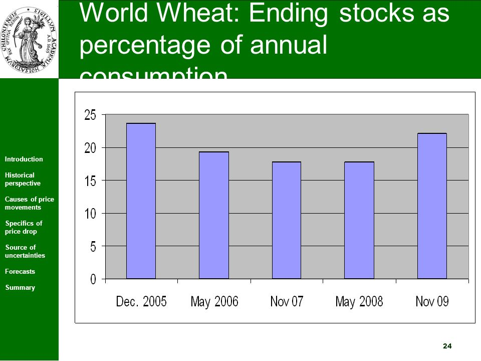 Introduction Historical perspective Causes of price movements Specifics of price drop Source of uncertainties Forecasts Summary 24 World Wheat: Ending stocks as percentage of annual consumption