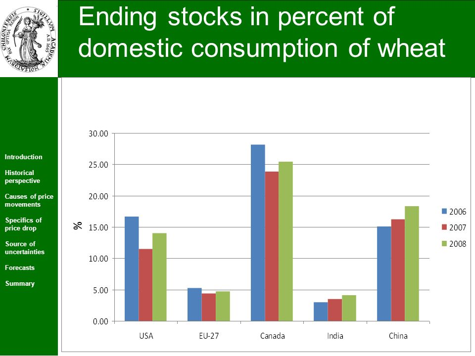 Introduction Historical perspective Causes of price movements Specifics of price drop Source of uncertainties Forecasts Summary 25 Ending stocks in percent of domestic consumption of wheat