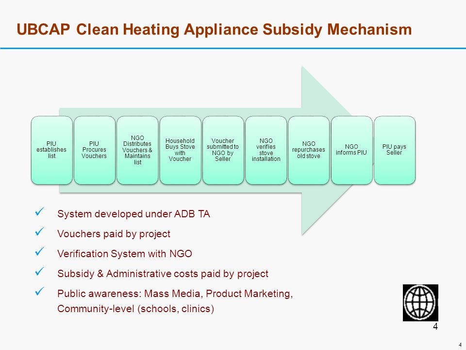 3 3 UBCAP Clean Heating Appliance Product Development Spot Check Inform PIU System developed under ADB TA Free stove design assistance Products are labeled Micro/SME credit from commercial banks for scale up Manufacturer pays certification