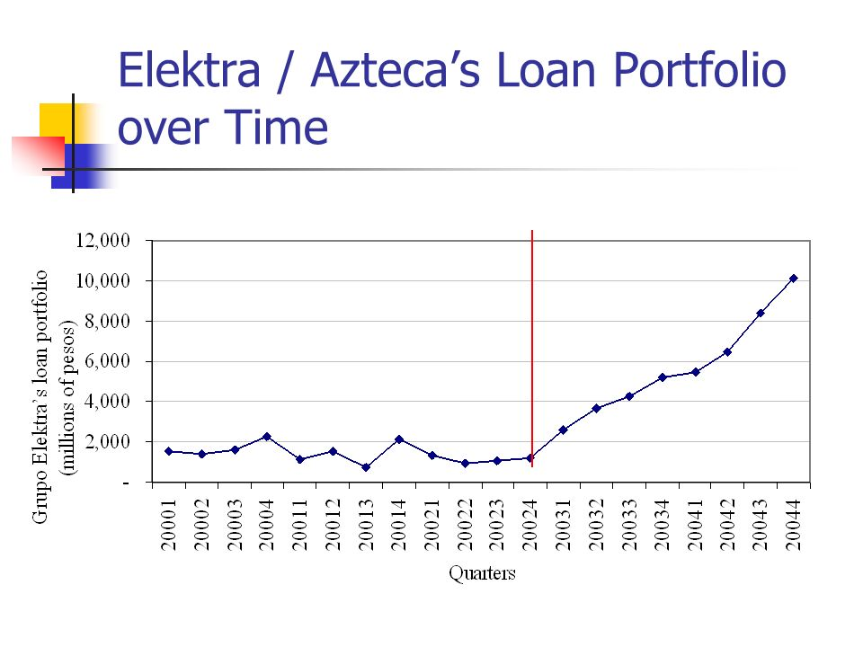 Elektra / Aztecas Loan Portfolio over Time