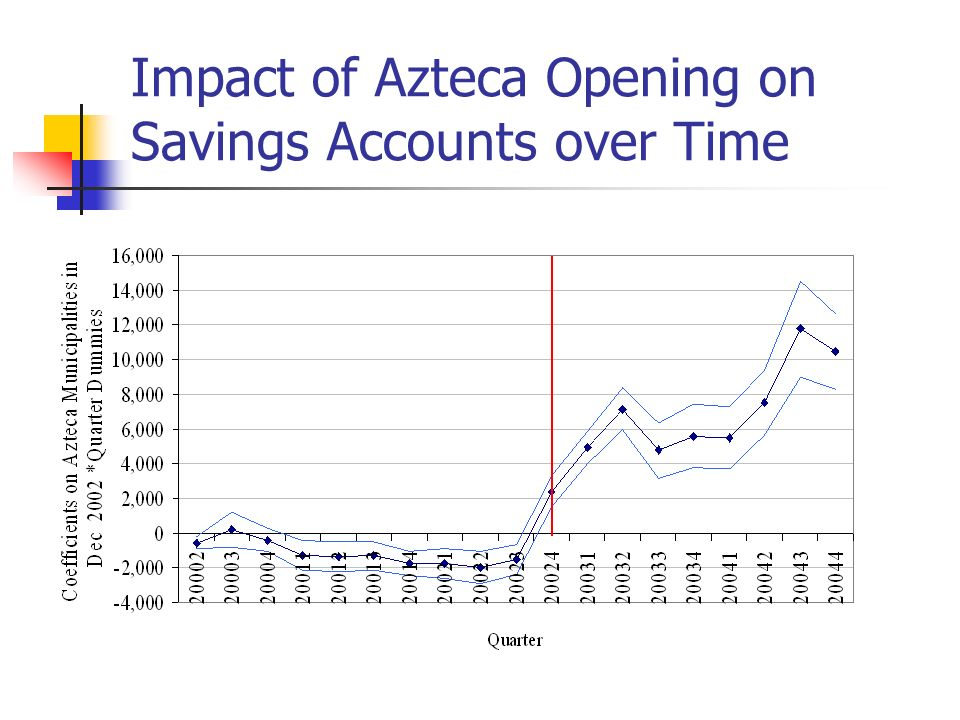 Impact of Azteca Opening on Savings Accounts over Time