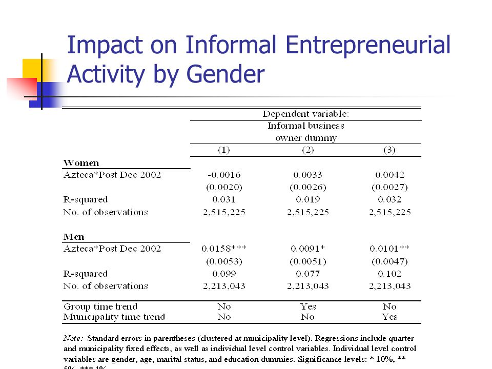 Impact on Informal Entrepreneurial Activity by Gender