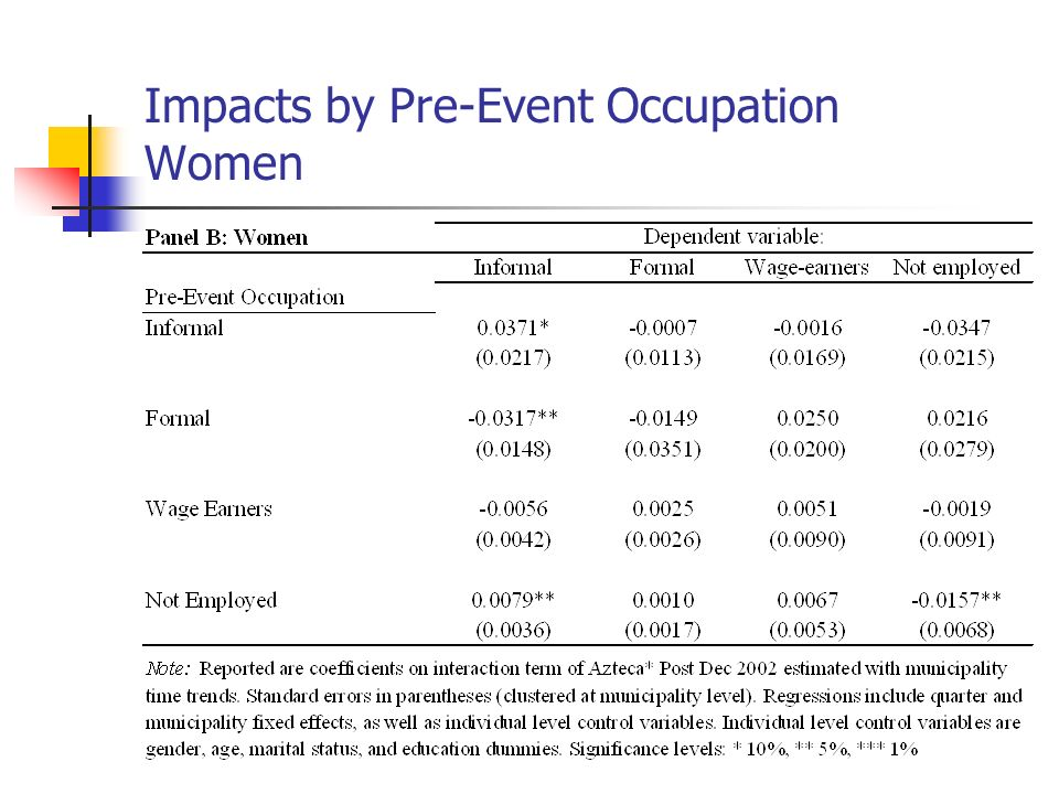 Impacts by Pre-Event Occupation Women