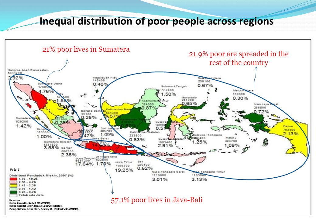 Inequal distribution of poor people across regions 57.1% poor lives in Java-Bali 21% poor lives in Sumatera 21.9% poor are spreaded in the rest of the country
