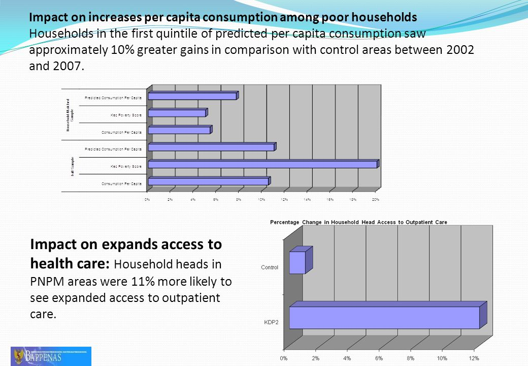 Impact on increases per capita consumption among poor households Households in the first quintile of predicted per capita consumption saw approximately 10% greater gains in comparison with control areas between 2002 and 2007.