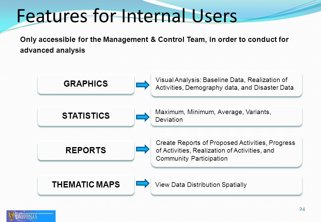 24 Features for Internal Users Only accessible for the Management & Control Team, in order to conduct for advanced analysis Maximum, Minimum, Average, Variants, Deviation Maximum, Minimum, Average, Variants, Deviation Create Reports of Proposed Activities, Progress of Activities, Realization of Activities, and Community Participation Create Reports of Proposed Activities, Progress of Activities, Realization of Activities, and Community Participation View Data Distribution Spatially GRAPHICS STATISTICS REPORTS THEMATIC MAPS Visual Analysis: Baseline Data, Realization of Activities, Demography data, and Disaster Data Visual Analysis: Baseline Data, Realization of Activities, Demography data, and Disaster Data