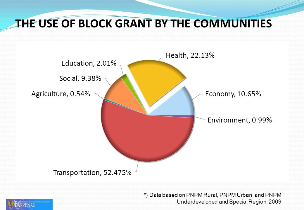 THE USE OF BLOCK GRANT BY THE COMMUNITIES *) Data based on PNPM Rural, PNPM Urban, and PNPM Underdeveloped and Special Region, 2009 Health, 22.13% Education, 2.01% Social, 9.38% Agriculture, 0.54% Transportation, 52.475% Economy, 10.65% Environment, 0.99%