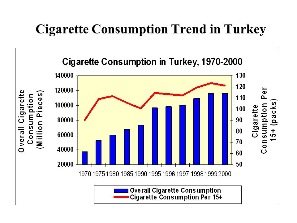 Cigarette Consumption Trend in Turkey