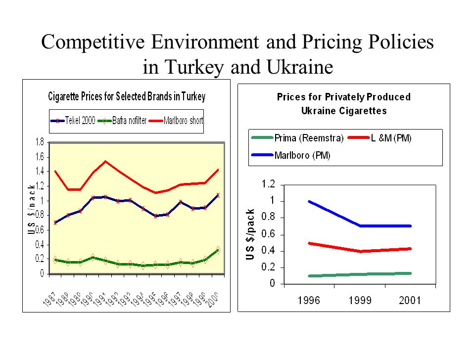 Competitive Environment and Pricing Policies in Turkey and Ukraine