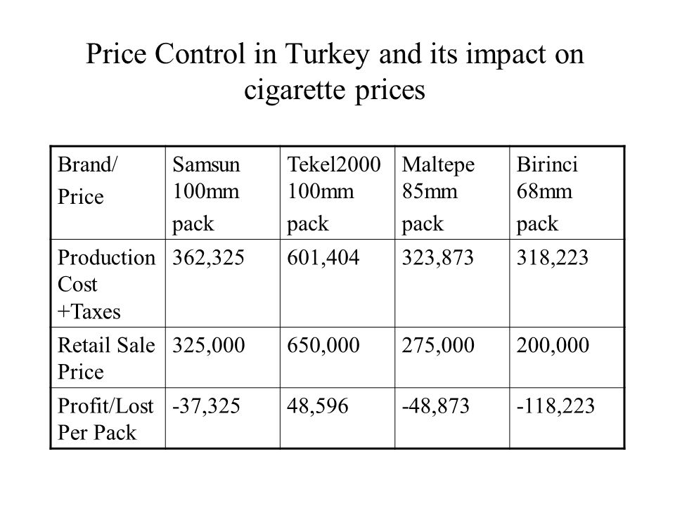 Price Control in Turkey and its impact on cigarette prices Brand/ Price Samsun 100mm pack Tekel mm pack Maltepe 85mm pack Birinci 68mm pack Production Cost +Taxes 362,325601,404323,873318,223 Retail Sale Price 325,000650,000275,000200,000 Profit/Lost Per Pack -37,32548,596-48, ,223