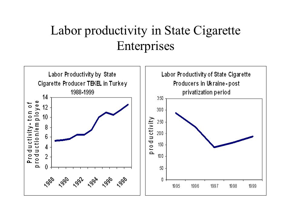 Labor productivity in State Cigarette Enterprises