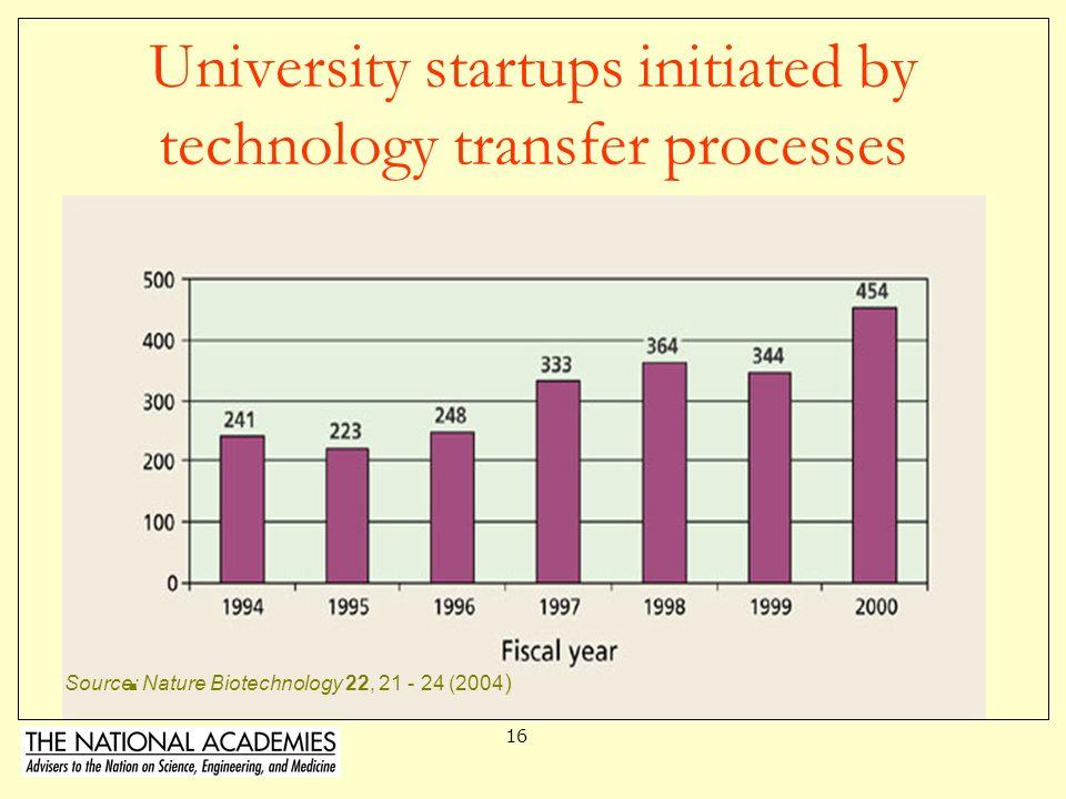 15 University Royalties from Licensing Royalties to Universities/Hospitals in Millions of Dollars Source: Bremer, 2001 speech (http://www.autm.net) -