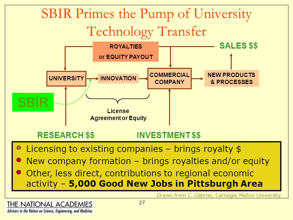 26 SBIR Grants are Entrepreneur-Friendly Why do Entrepreneurs like it? –No dilution of ownership –No repayment required for grant –Grant recipients re