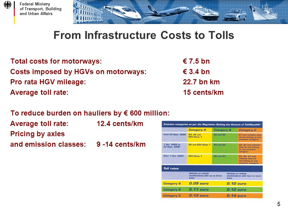Federal Ministry of Transport, Building and Urban Affairs 5 From Infrastructure Costs to Tolls Total costs for motorways: 7.5 bn Costs imposed by HGVs on motorways: 3.4 bn Pro rata HGV mileage:22.7 bn km Average toll rate:15 cents/km To reduce burden on hauliers by 600 million: Average toll rate:12.4 cents/km Pricing by axles and emission classes:9 -14 cents/km