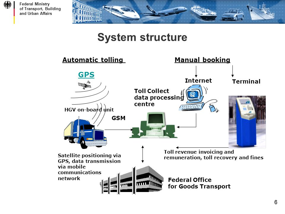 Federal Ministry of Transport, Building and Urban Affairs 6 System structure Manual booking Internet Terminal Automatic tolling GSM GPS Federal Office for Goods Transport Toll Collect data processing centre Toll revenue invoicing and remuneration, toll recovery and fines HGV on-board unit Satellite positioning via GPS, data transmission via mobile communications network @
