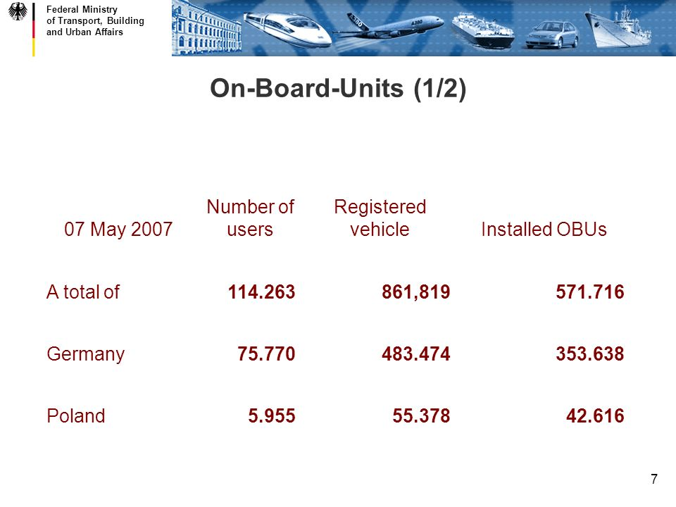 Federal Ministry of Transport, Building and Urban Affairs 7 On-Board-Units (1/2) 07 May 2007 Number of users Registered vehicleInstalled OBUs A total of114.263861,819571.716 Germany75.770483.474353.638 Poland5.95555.37842.616