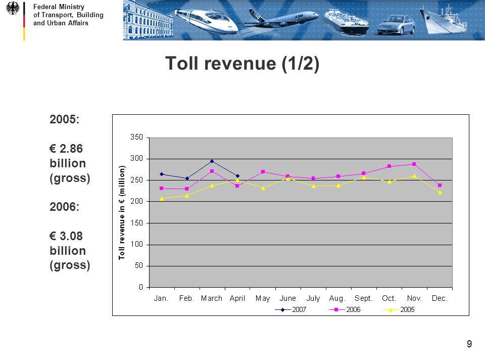 Federal Ministry of Transport, Building and Urban Affairs 9 Toll revenue (1/2) 2005: 2.86 billion (gross) 2006: 3.08 billion (gross)