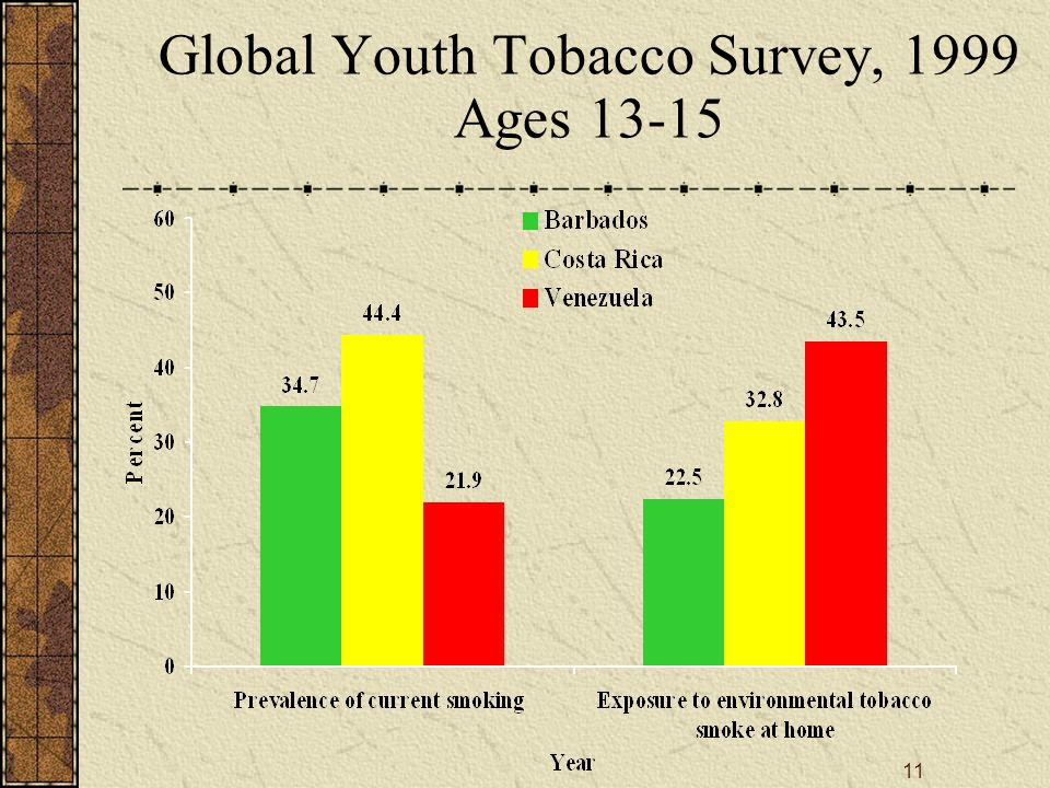 11 Global Youth Tobacco Survey, 1999 Ages 13-15
